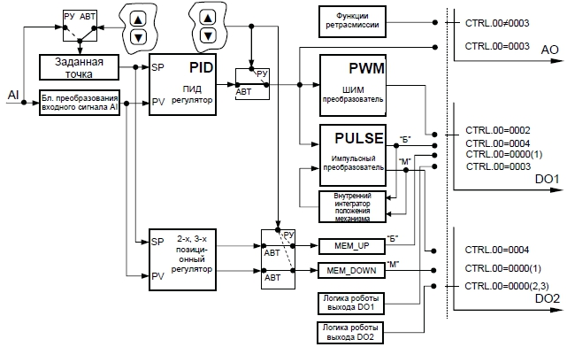 Структурные схемы п.пи. пид